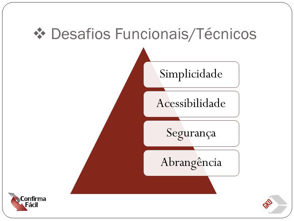  Desafios Funcionais/Técnicos SimplicidadeAcessibilidadeSegurançaAbrangência