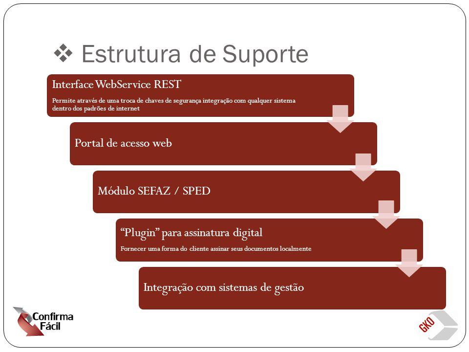  Estrutura de Suporte Interface WebService REST Permite através de uma troca de chaves de segurança integração com qualquer sistema dentro dos padrões de internet Portal de acesso webMódulo SEFAZ / SPED Plugin para assinatura digital Fornecer uma forma do cliente assinar seus documentos localmente Integração com sistemas de gestão