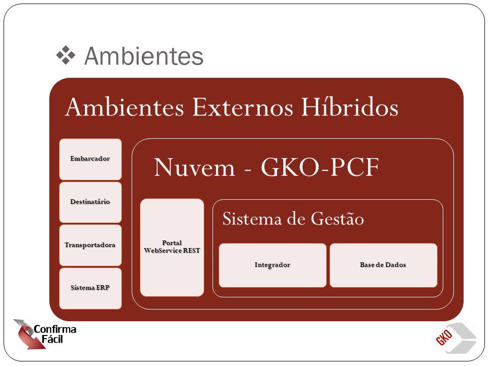  Ambientes Ambientes Externos Híbridos Embarcador Destinatário Transportadora Sistema ERP Nuvem - GKO-PCF Portal WebService REST Sistema de Gestão Integrador Base de Dados