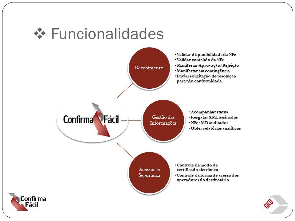  Funcionalidades Recebimento Validar disponibilidade da NFeValidar disponibilidade da NFe Validar conteúdo da NFeValidar conteúdo da NFe Manifestar Aprovação/RejeiçãoManifestar Aprovação/Rejeição Manifestar em contingênciaManifestar em contingência Enviar solicitação de resolução para não conformidadeEnviar solicitação de resolução para não conformidade Gestão das Informações Acompanhar statusAcompanhar status Resgatar XML assinadosResgatar XML assinados NFe/MD auditadosNFe/MD auditados Obter relatórios analíticosObter relatórios analíticos Acessos e Segurança Controle de modo de certificado eletrônicoControle de modo de certificado eletrônico Controle da forma de acesso dos operadores do destinatárioControle da forma de acesso dos operadores do destinatário