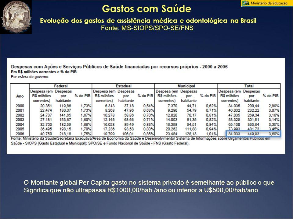 Gastos com Saúde Evolução dos gastos de assistência médica e odontológica na Brasil Fonte: MS-SIOPS/SPO-SE/FNS O Montante global Per Capita gasto no s