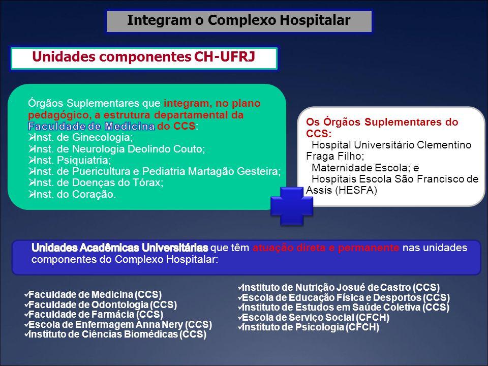 Unidades componentes CH-UFRJ Integram o Complexo Hospitalar Faculdade de Medicina (CCS) Faculdade de Odontologia (CCS) Faculdade de Farmácia (CCS) Esc