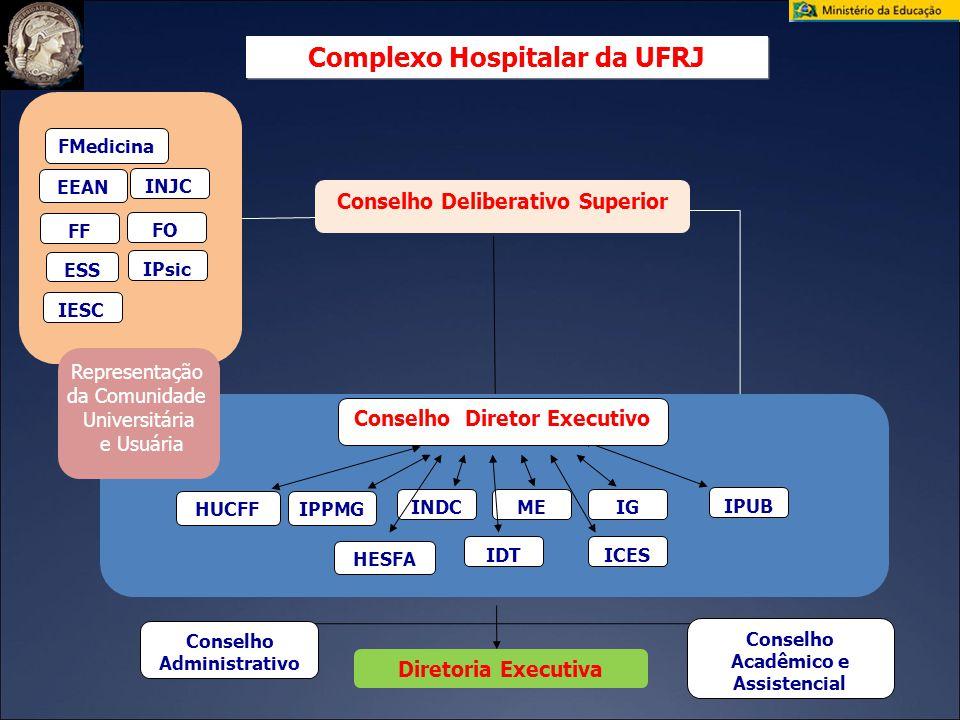 Complexo Hospitalar da UFRJ Conselho Deliberativo Superior Conselho Administrativo Conselho Acadêmico e Assistencial Diretoria Executiva HUCFF IDT HES