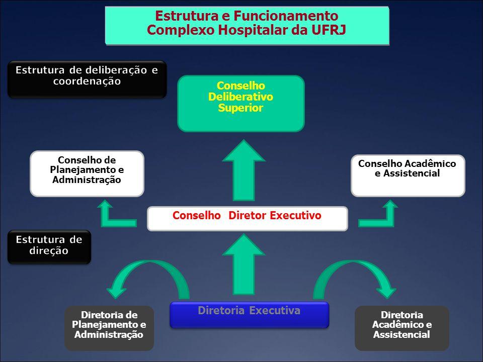 Conselho Deliberativo Superior Diretoria de Planejamento e Administração Diretoria Acadêmico e Assistencial Diretoria Executiva Conselho Diretor Execu