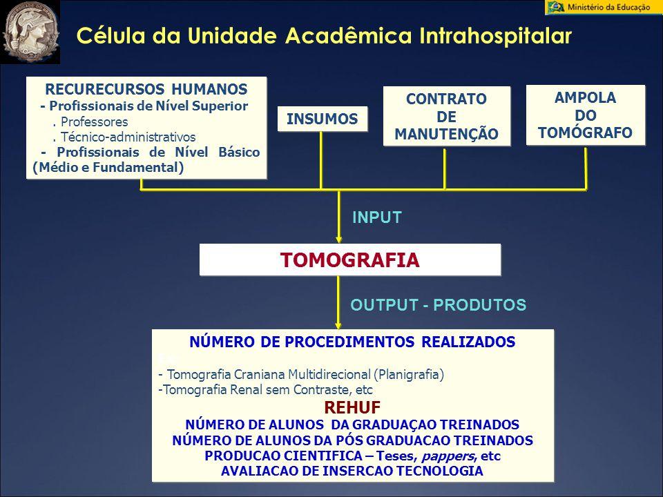 NÚMERO DE PROCEDIMENTOS REALIZADOS Ex: - Tomografia Craniana Multidirecional (Planigrafia) -Tomografia Renal sem Contraste, etc REHUF NÚMERO DE ALUNOS