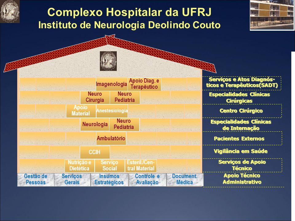 Complexo Hospitalar da UFRJ Instituto de Neurologia Deolindo Couto Ambulatório Vigilância em Saúde Serviços de Apoio Técnico Pacientes Externos Serviç