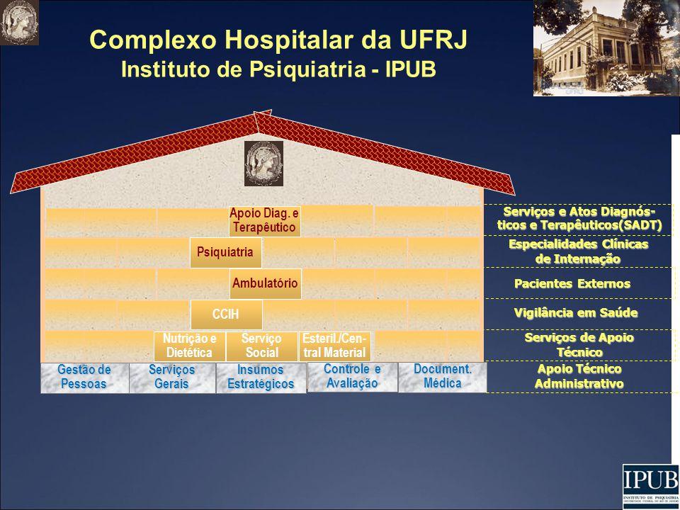 Complexo Hospitalar da UFRJ Instituto de Psiquiatria - IPUB Ambulatório Vigilância em Saúde Serviços de Apoio Técnico Pacientes Externos Serviços e At