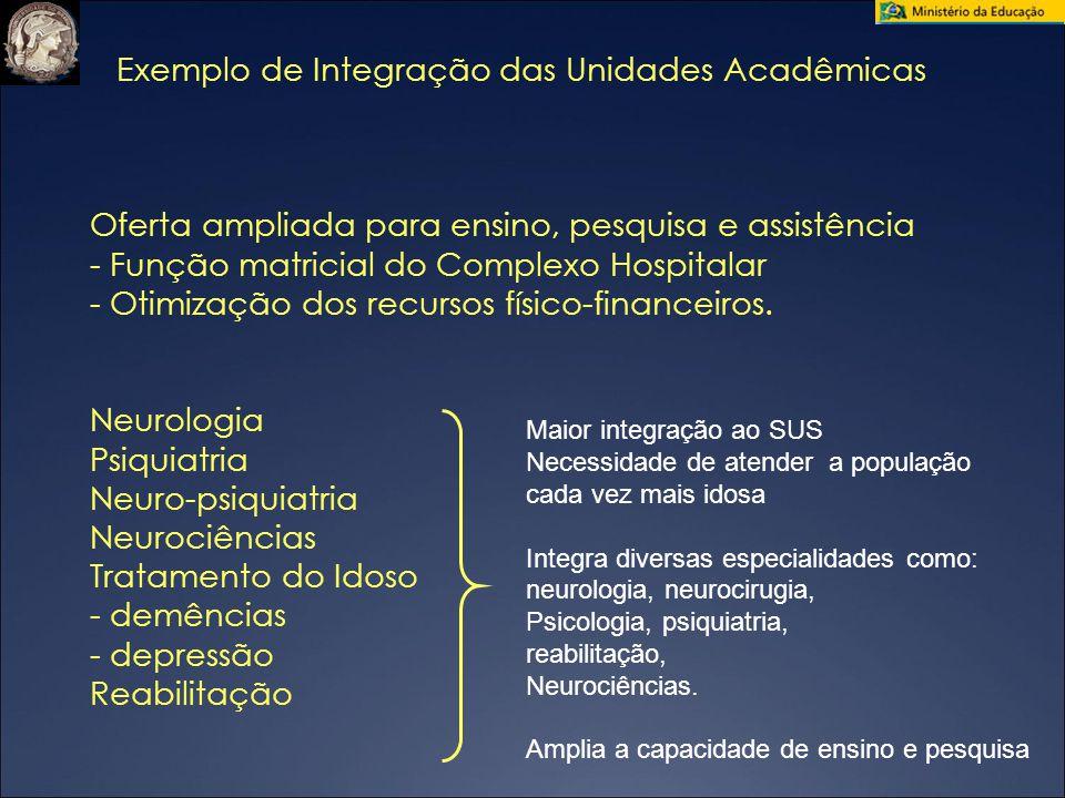 Exemplo de Integração das Unidades Acadêmicas Oferta ampliada para ensino, pesquisa e assistência - Função matricial do Complexo Hospitalar - Otimizaç
