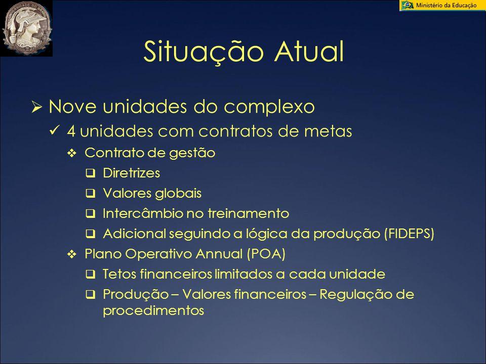 Situação Atual  Nove unidades do complexo 4 unidades com contratos de metas  Contrato de gestão  Diretrizes  Valores globais  Intercâmbio no trei