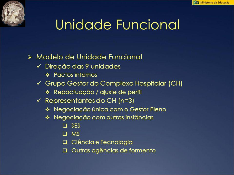 Unidade Funcional  Modelo de Unidade Funcional Direção das 9 unidades  Pactos internos Grupo Gestor do Complexo Hospitalar (CH)   Repactuação / aj
