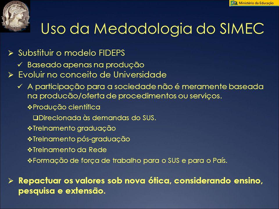Uso da Medodologia do SIMEC  Substituir o modelo FIDEPS Baseado apenas na produção  Evoluir no conceito de Universidade A participação para a socied