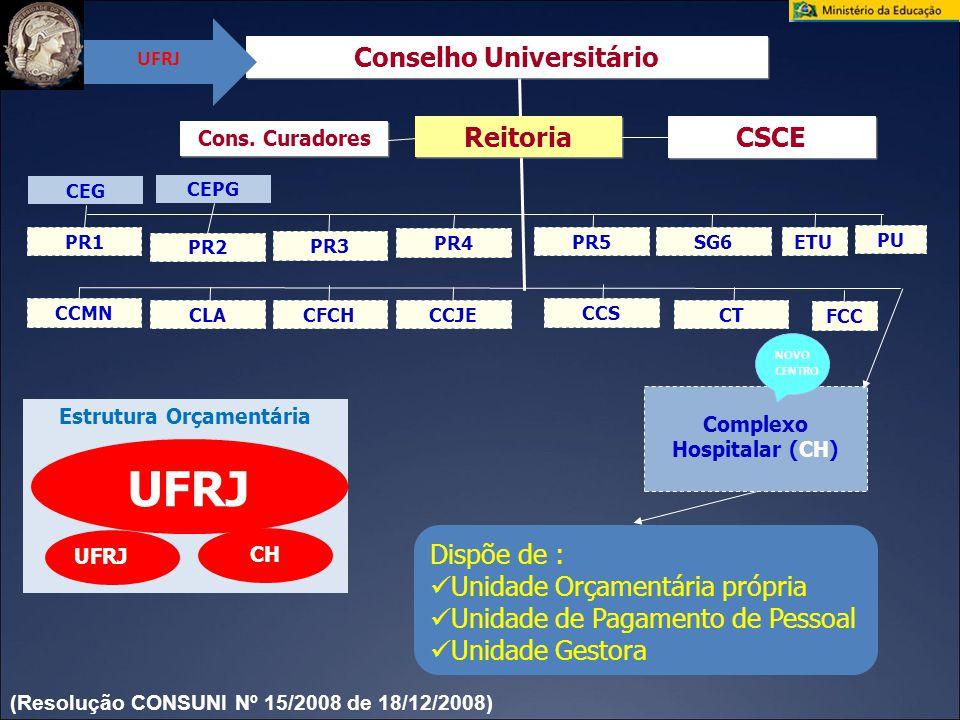 Unidade Hospitalar Leitos Base CNES Leitos Ativos Base REHUF 20072008 (n)% do Total(n) % do Total HUCFF 43445,945027938,0 IPPMG 768,0708010,9 IPUB 20721,9207 28,2 ME 12313,0928912,1 IG 121,312111,5 HESFA 151,615 2,0 INDC 505,338364,9 IDT 283,032182,4 ICES* 00,000 TOTAL 945100,0916735100,0 Leitos CH-UFRJ por Unidade *leitos contabilizados no HUCFF