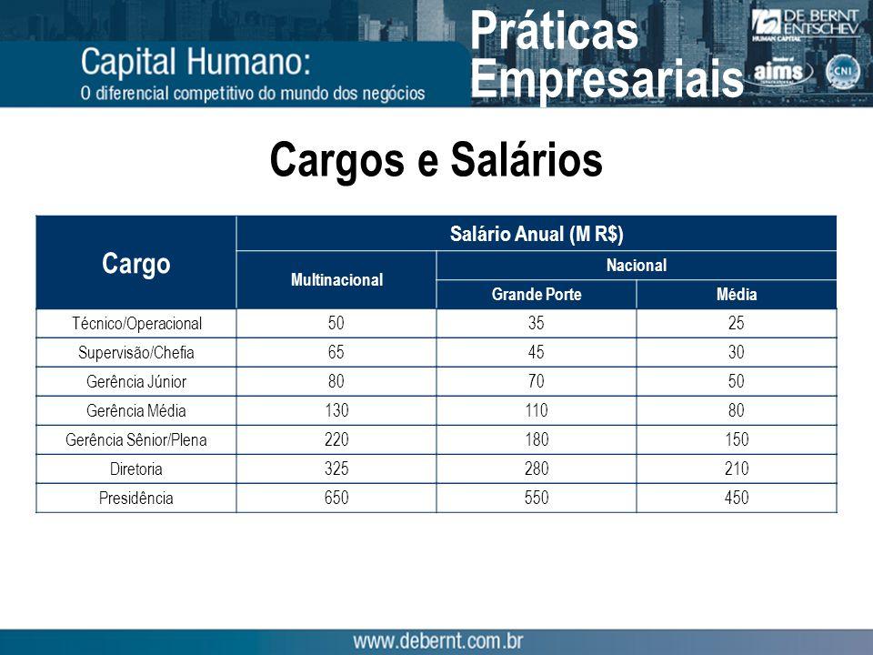 Cargo Salário Anual (M R$) Multinacional Nacional Grande PorteMédia Supervisão/Chefia654530 Gerência Júnior807050 Gerência Média13011080 Cargos e Salá