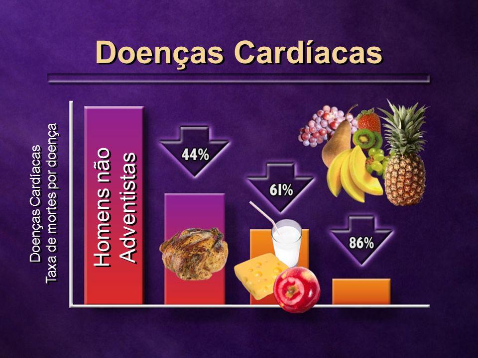 Doenças Cardíacas Taxa de mortes por doença Doenças Cardíacas Taxa de mortes por doença Homens não Adventistas Doenças Cardíacas