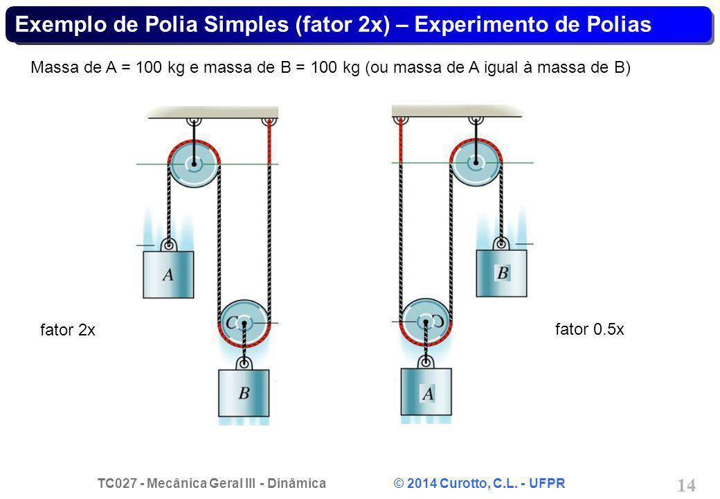 TC027 - Mecânica Geral III - Dinâmica © 2014 Curotto, C.L. - UFPR 14 Exemplo de Polia Simples (fator 2x) – Experimento de Polias Massa de A = 100 kg e