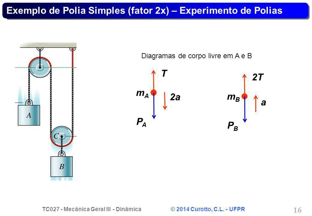 TC027 - Mecânica Geral III - Dinâmica © 2014 Curotto, C.L. - UFPR 16 Exemplo de Polia Simples (fator 2x) – Experimento de Polias Diagramas de corpo li