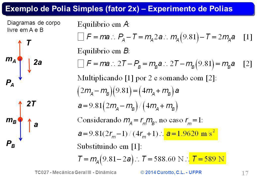TC027 - Mecânica Geral III - Dinâmica © 2014 Curotto, C.L. - UFPR 17 Exemplo de Polia Simples (fator 2x) – Experimento de Polias Diagramas de corpo li