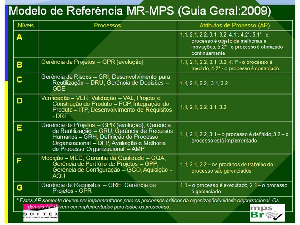 MPS.BR – Modelo de Referência
