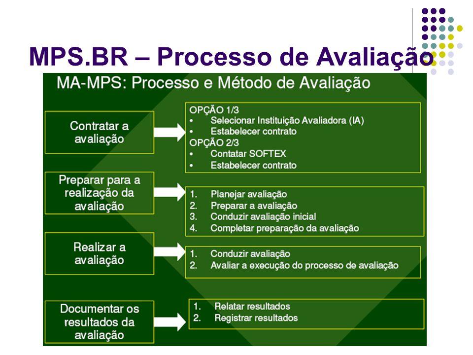 MPS.BR – Processo de Avaliação