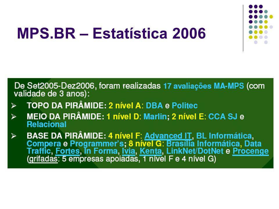 MPS.BR – Estatística 2006