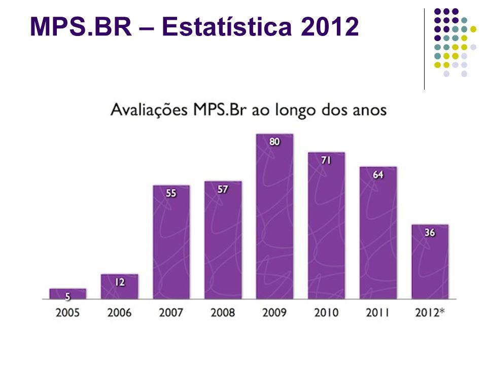 MPS.BR – Estatística 2012