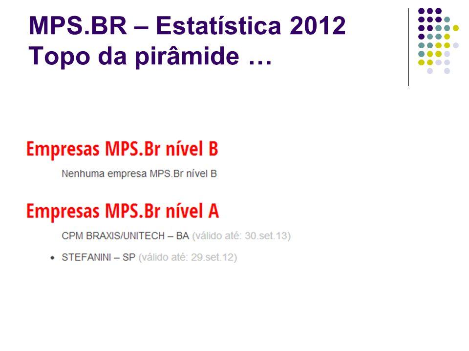 MPS.BR – Estatística 2012 Topo da pirâmide …