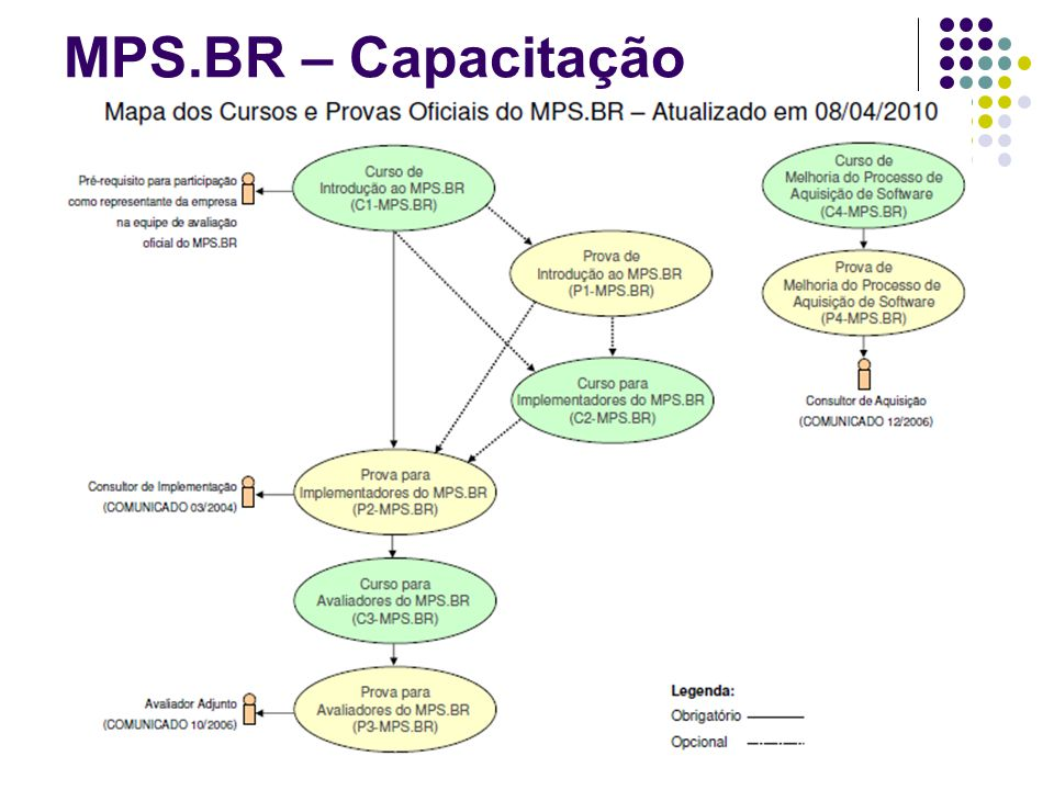 MPS.BR – Capacitação