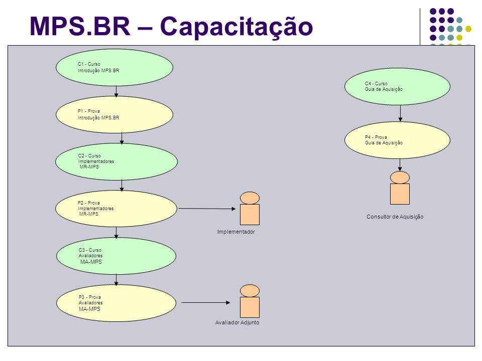 C1 - Curso Introdução MPS.BR Avaliador Adjunto P1 - Prova Introdução MPS.BR C2 - Curso Implementadores MR-MPS P2 - Prova Implementadores MR-MPS C3 - C