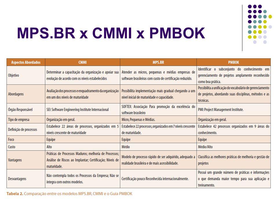 MPS.BR x CMMI x PMBOK