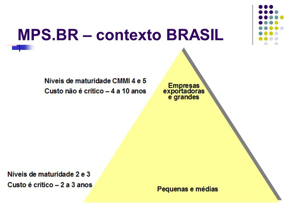 MPS.BR – contexto BRASIL
