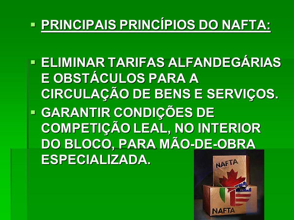  PRINCIPAIS PRINCÍPIOS DO NAFTA:  ELIMINAR TARIFAS ALFANDEGÁRIAS E OBSTÁCULOS PARA A CIRCULAÇÃO DE BENS E SERVIÇOS.