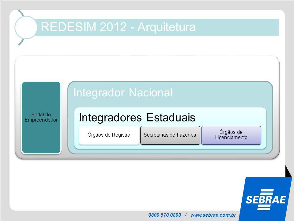0800 570 0800 / www.sebrae.com.br REDESIM 2012 - Arquitetura REDESIM Portal do Empreendedor Integrador Nacional Integradores Estaduais Órgãos de Regis