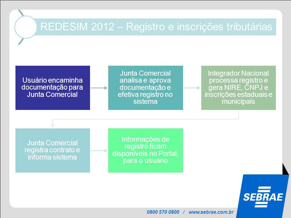 0800 570 0800 / www.sebrae.com.br REDESIM 2012 – Registro e inscrições tributárias Usuário encaminha documentação para Junta Comercial Junta Comercial