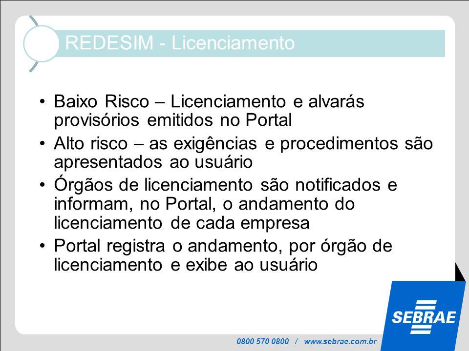 0800 570 0800 / www.sebrae.com.br REDESIM - Licenciamento Usuário acompanha processo de licenciamento no Portal Baixo Risco – Licenciamento e alvarás