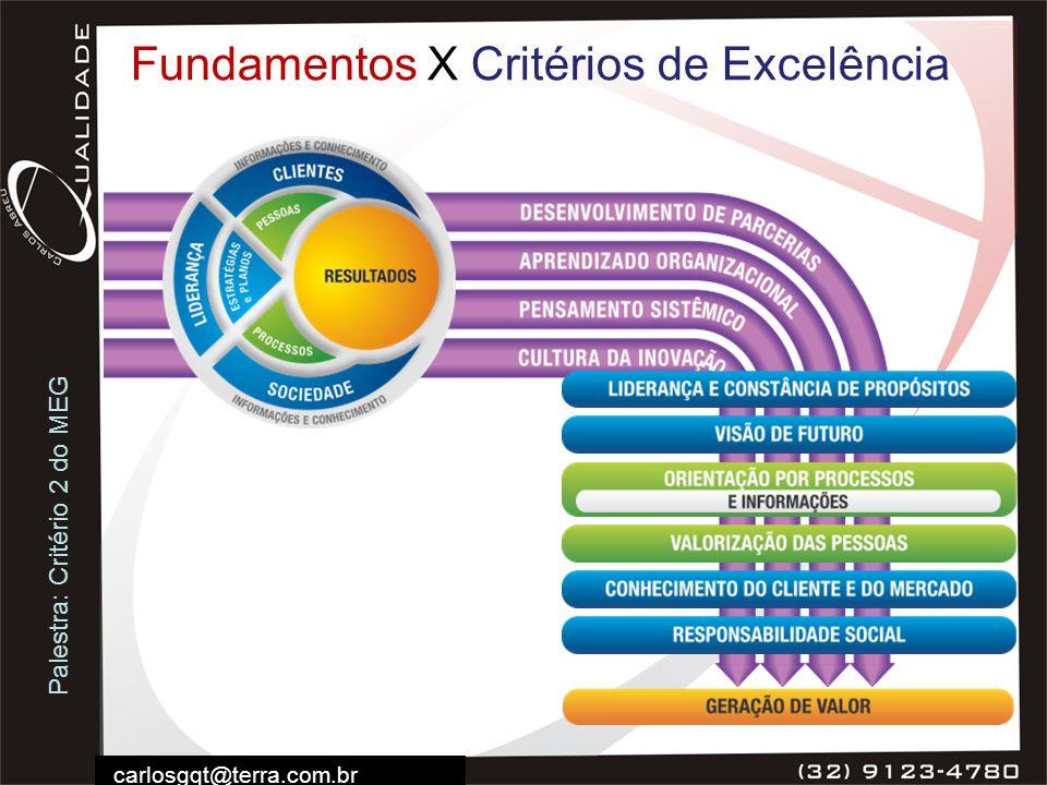 Palestra: Critério 2 do MEG carlosgqt@terra.com.br Fundamentos X Critérios de Excelência