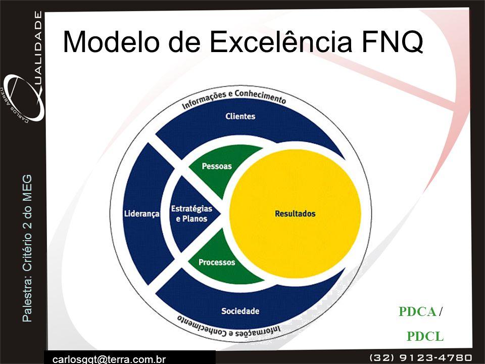 Palestra: Critério 2 do MEG carlosgqt@terra.com.br Modelo de Excelência FNQ PDCA / PDCL