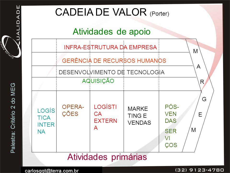 Palestra: Critério 2 do MEG carlosgqt@terra.com.br CADEIA DE VALOR (Porter) INFRA-ESTRUTURA DA EMPRESA GERÊNCIA DE RECURSOS HUMANOS DESENVOLVIMENTO DE