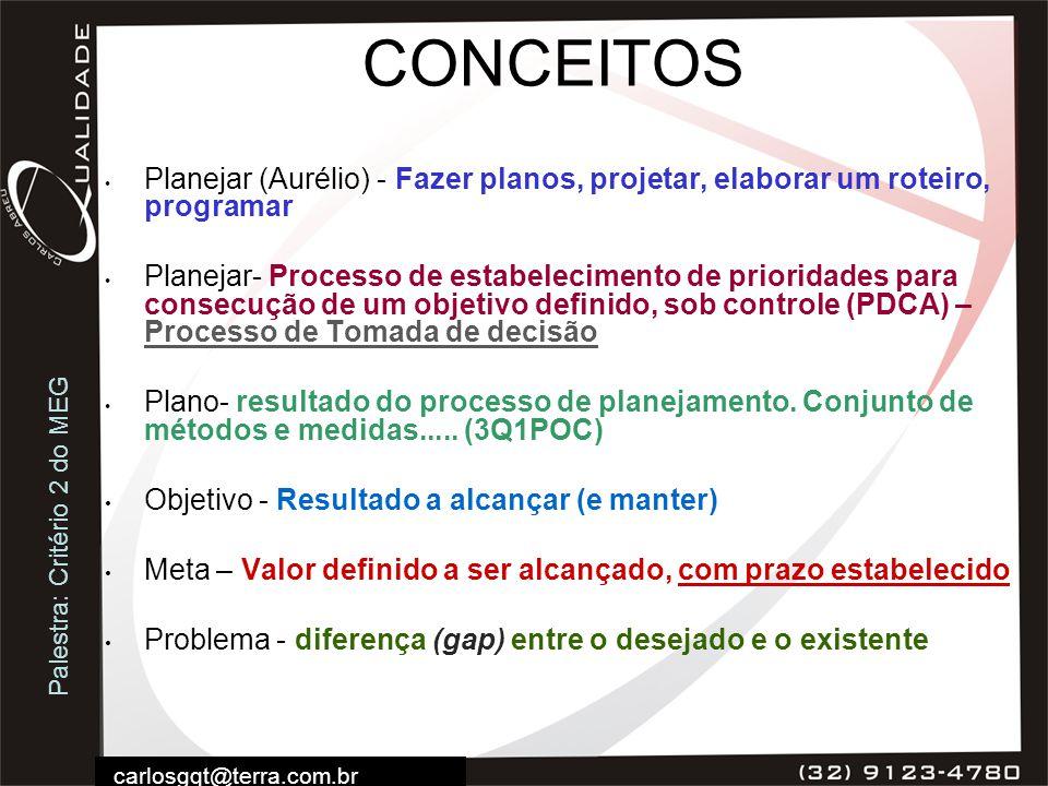 Palestra: Critério 2 do MEG carlosgqt@terra.com.br CONCEITOS Planejar (Aurélio) - Fazer planos, projetar, elaborar um roteiro, programar Planejar- Pro