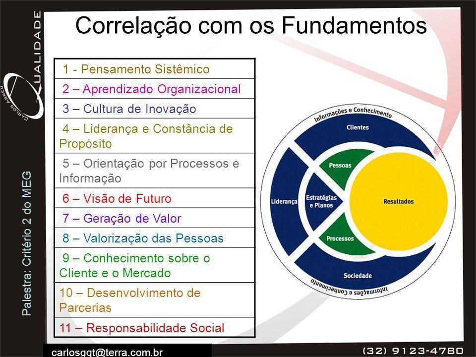 Palestra: Critério 2 do MEG carlosgqt@terra.com.br Correlação com os Fundamentos 1 - Pensamento Sistêmico 2 – Aprendizado Organizacional 3 – Cultura d