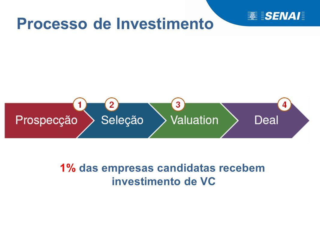 Processo de Investimento 1% das empresas candidatas recebem investimento de VC