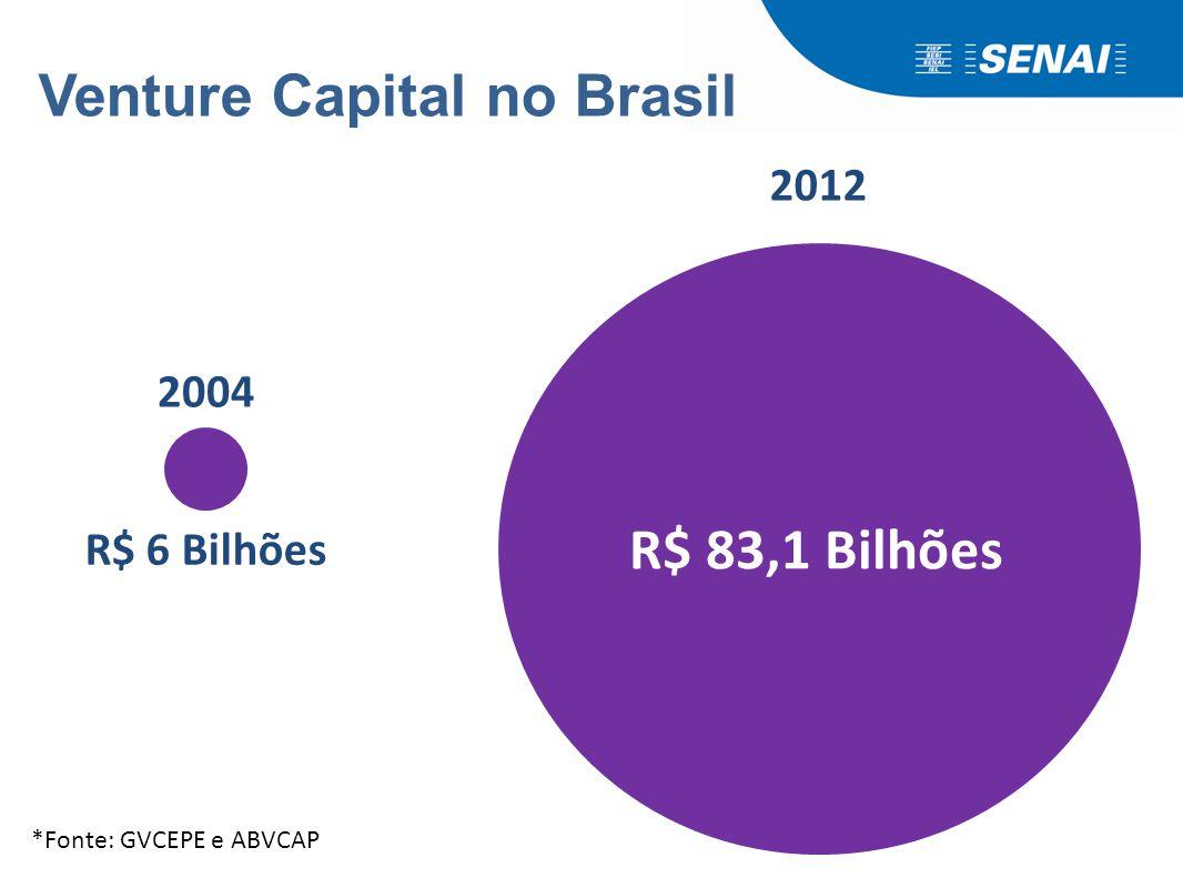 Venture Capital no Brasil 2004 R$ 6 Bilhões 2012 R$ 83,1 Bilhões *Fonte: GVCEPE e ABVCAP