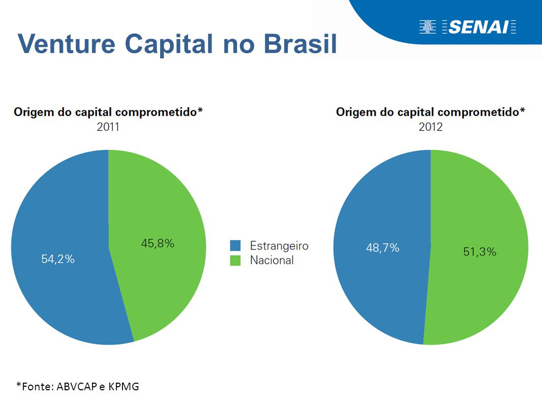 Venture Capital no Brasil *Fonte: ABVCAP e KPMG