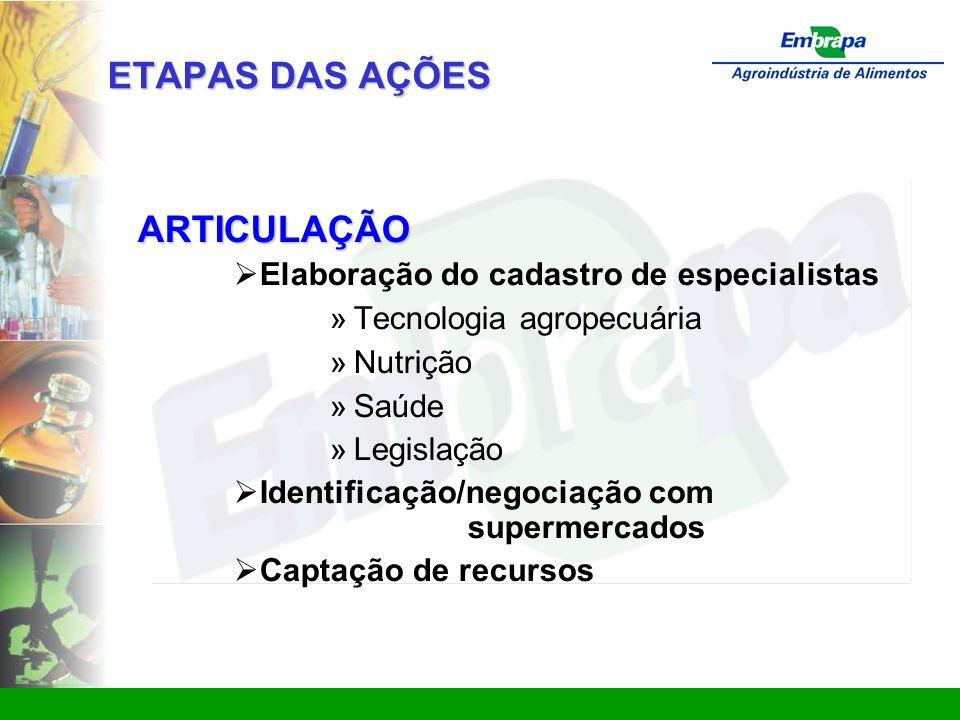 www.ctaa.embrapa.br sac@ctaa.embrapa.br ETAPAS DAS AÇÕES ARTICULAÇÃO  Elaboração do cadastro de especialistas » Tecnologia agropecuária » Nutrição » Saúde » Legislação  Identificação/negociação com supermercados  Captação de recursos