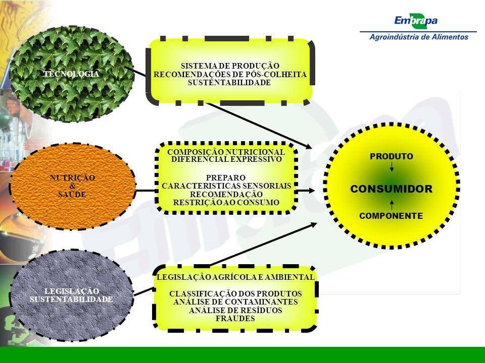 www.ctaa.embrapa.br sac@ctaa.embrapa.br PRODUTO CONSUMIDOR COMPONENTE TECNOLOGIA LEGISLAÇÃO SUSTENTABILIDADE PREPARO CARACTERISTICAS SENSORIAIS RECOMENDAÇÃO RESTRIÇÃO AO CONSUMO LEGISLAÇÃO AGRÍCOLA E AMBIENTAL CLASSIFICAÇÃO DOS PRODUTOS ANÁLISE DE CONTAMINANTES ANÁLISE DE RESÍDUOS FRAUDES SISTEMA DE PRODUÇÃO RECOMENDAÇÕES DE PÓS-COLHEITA SUSTENTABILIDADE NUTRIÇÃO & SAÚDE COMPOSIÇÃO NUTRICIONAL DIFERENCIAL EXPRESSIVO