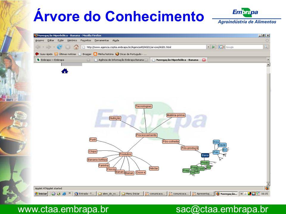 www.ctaa.embrapa.br sac@ctaa.embrapa.br Árvore do Conhecimento