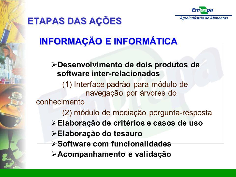 www.ctaa.embrapa.br sac@ctaa.embrapa.br ETAPAS DAS AÇÕES INFORMAÇÃO E INFORMÁTICA  Desenvolvimento de dois produtos de software inter-relacionados (1) Interface padrão para módulo de navegação por árvores do conhecimento (2) módulo de mediação pergunta-resposta  Elaboração de critérios e casos de uso  Elaboração do tesauro  Software com funcionalidades  Acompanhamento e validação