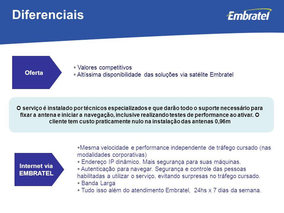 Gestão de Mercado  Mesma velocidade e performance independente de tráfego cursado (nas modalidades corporativas)  Endereço IP dinâmico.