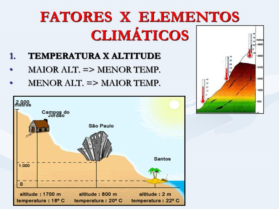 FATORES X ELEMENTOS CLIMÁTICOS 1.TEMPERATURA X ALTITUDE MAIOR ALT. => MENOR TEMP.MAIOR ALT. => MENOR TEMP. MENOR ALT. => MAIOR TEMP.MENOR ALT. => MAIO