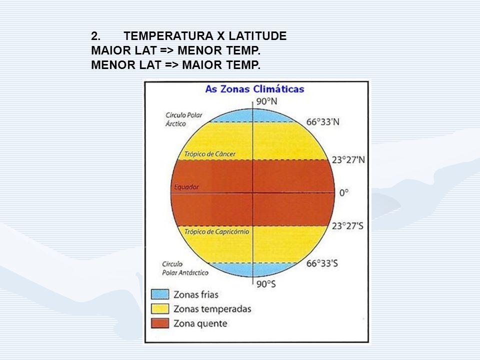 2.TEMPERATURA X LATITUDE MAIOR LAT => MENOR TEMP. MENOR LAT => MAIOR TEMP.