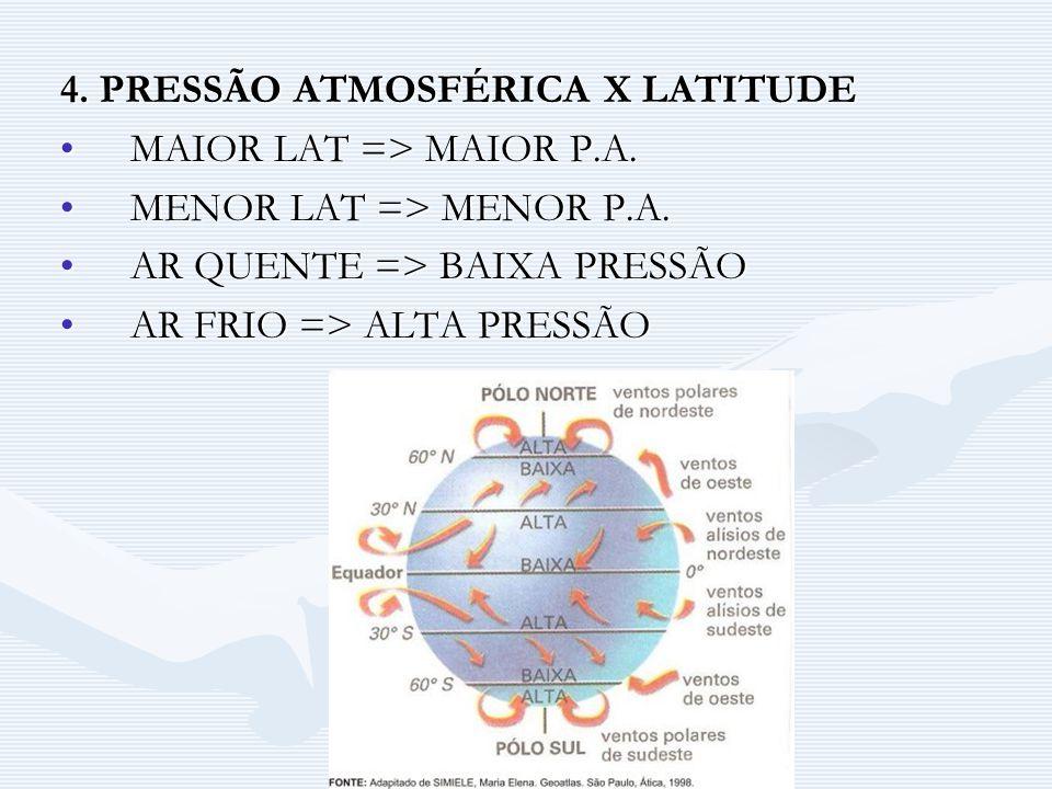 4. PRESSÃO ATMOSFÉRICA X LATITUDE MAIOR LAT => MAIOR P.A.MAIOR LAT => MAIOR P.A. MENOR LAT => MENOR P.A.MENOR LAT => MENOR P.A. AR QUENTE => BAIXA PRE